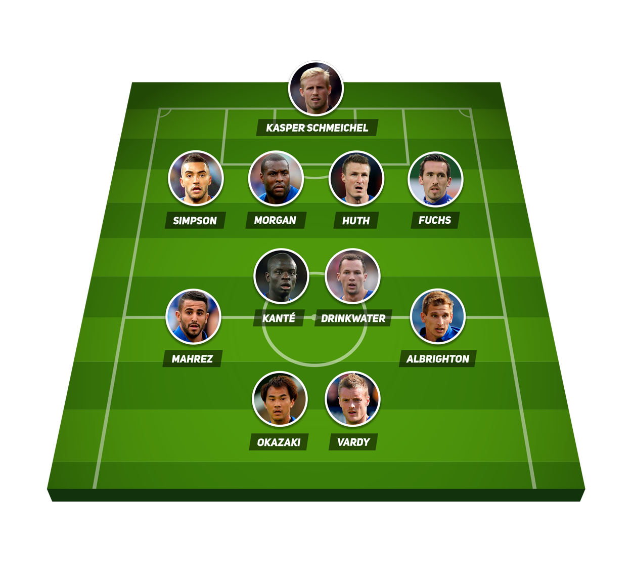 Once titular Leicester City